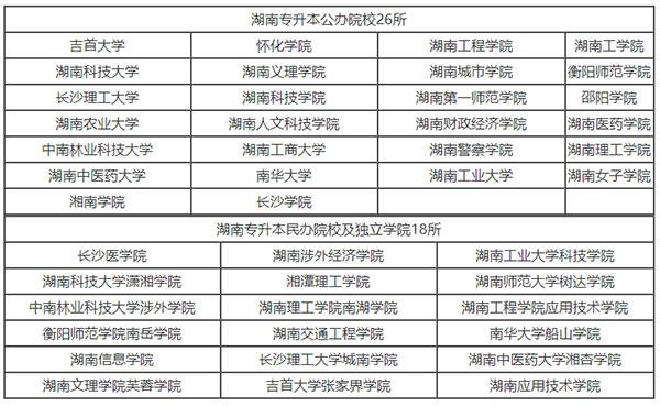 2021年湖南专升本可以报考哪些大学?本科院校有哪些?