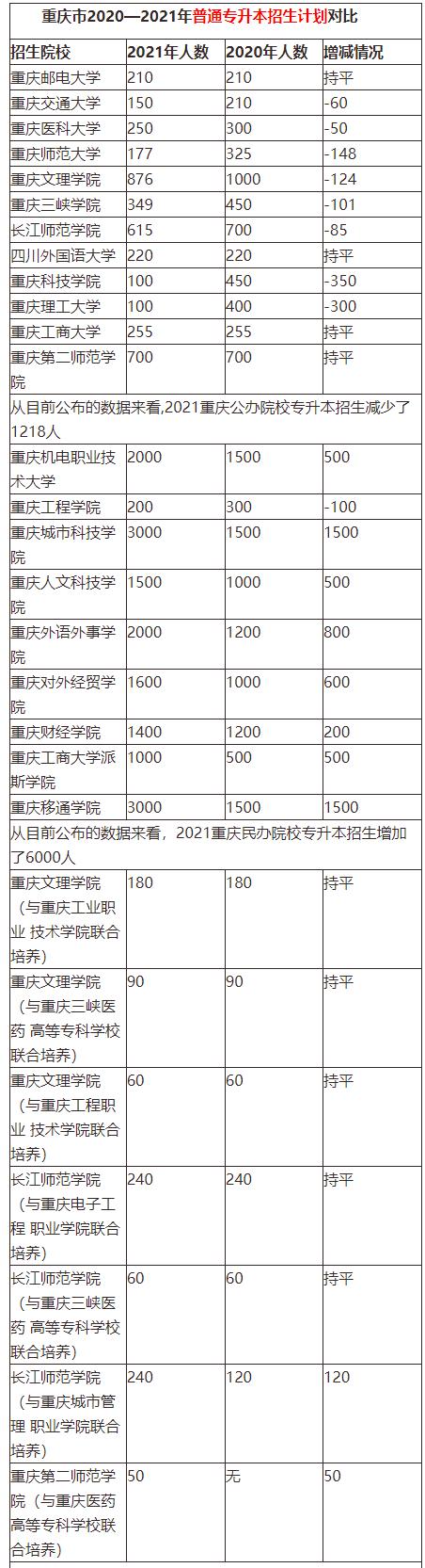 2020-2021年重庆专升本招生计划人数汇总表!